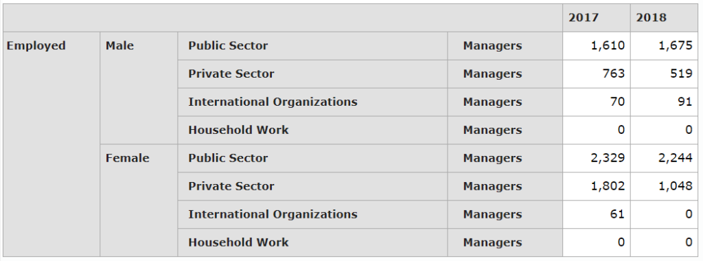 Male to Female comparison of manager positions in Jordan according to Department of Statistics